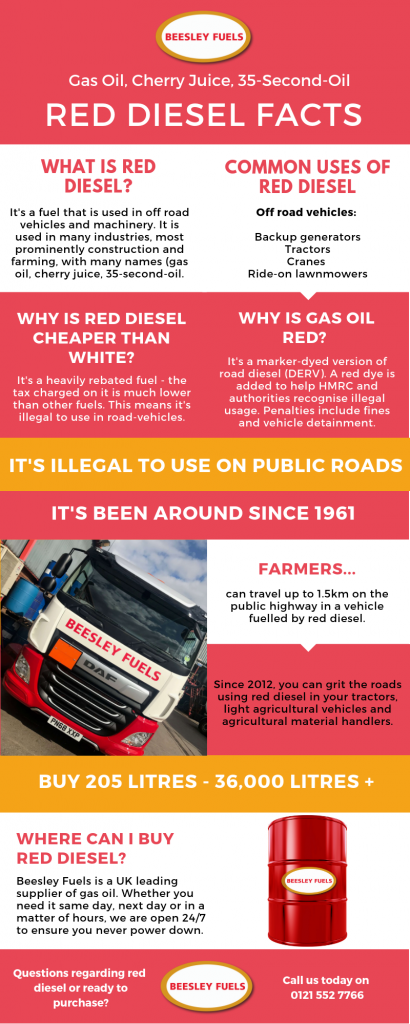 Red diesel explained