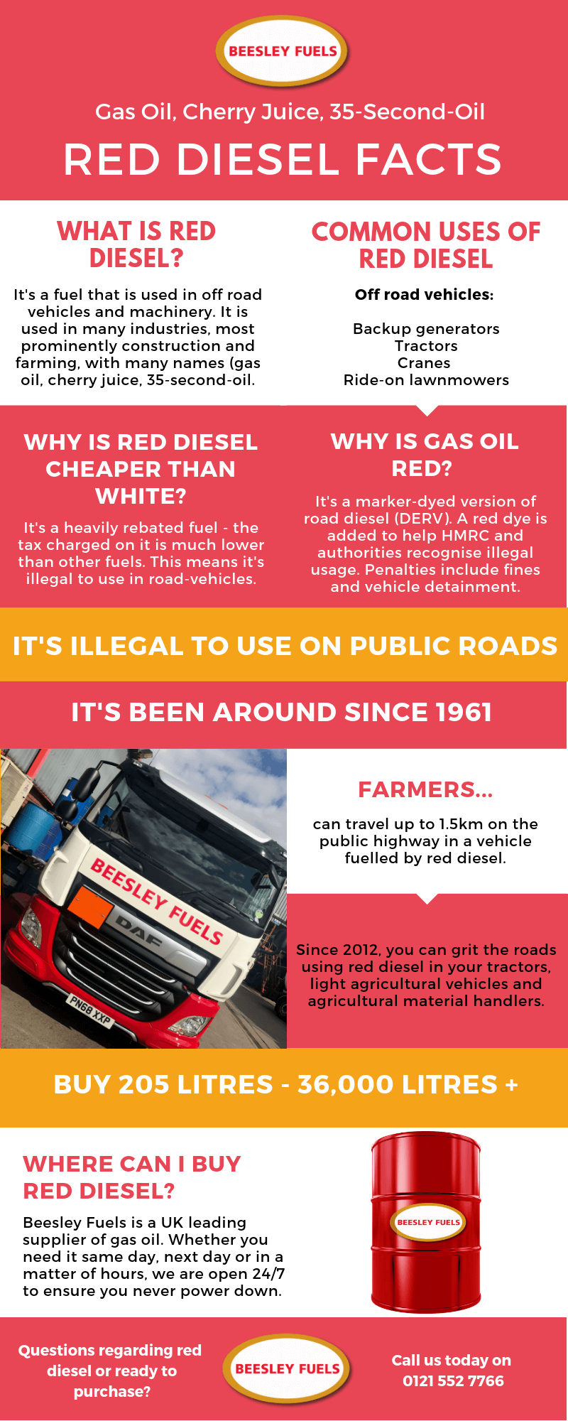 Red Diesel Facts
